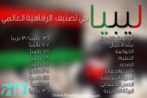 libya-ranking
