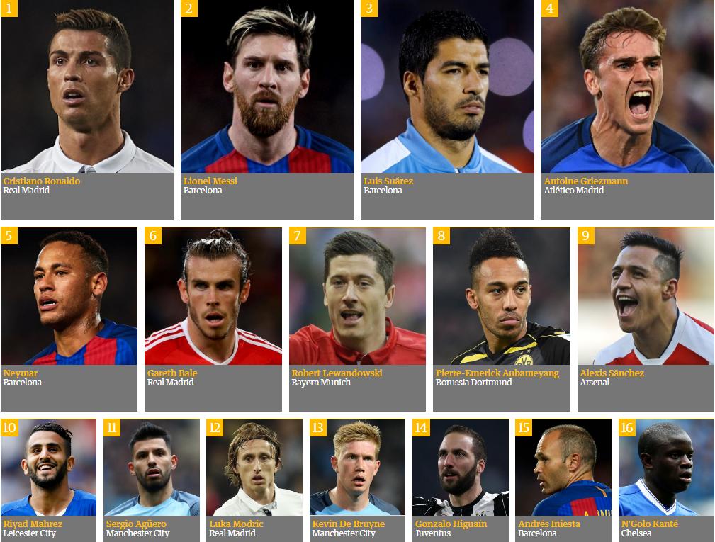 افضل 10 لاعبين