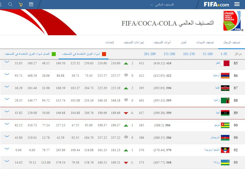 يتراجع المنتخب الليبي عالميا وأفريقيا وعربيا