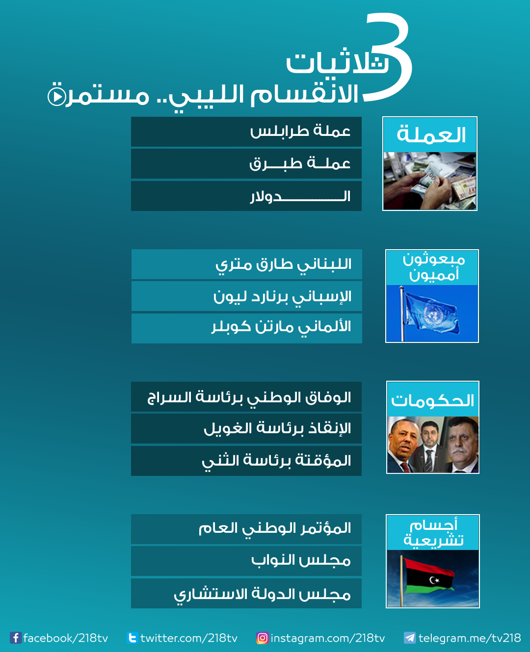 الثلاثيات الليبية