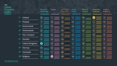 Good country Index