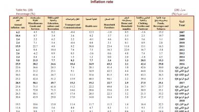 المركزي معدل أسعار السلع تراجع 14.4 بالمئة