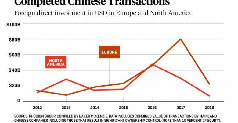 الاستثمار الصيني في الغرب