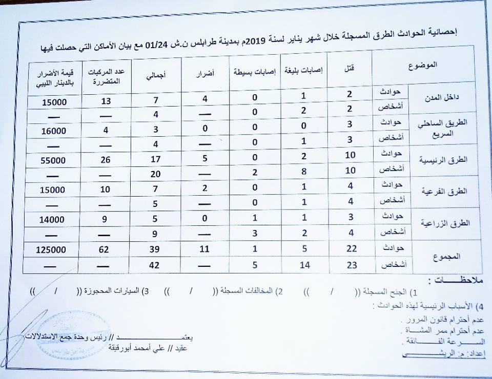 إحصائية بحوادث الطرق في طرابلس خلال يناير الماضي