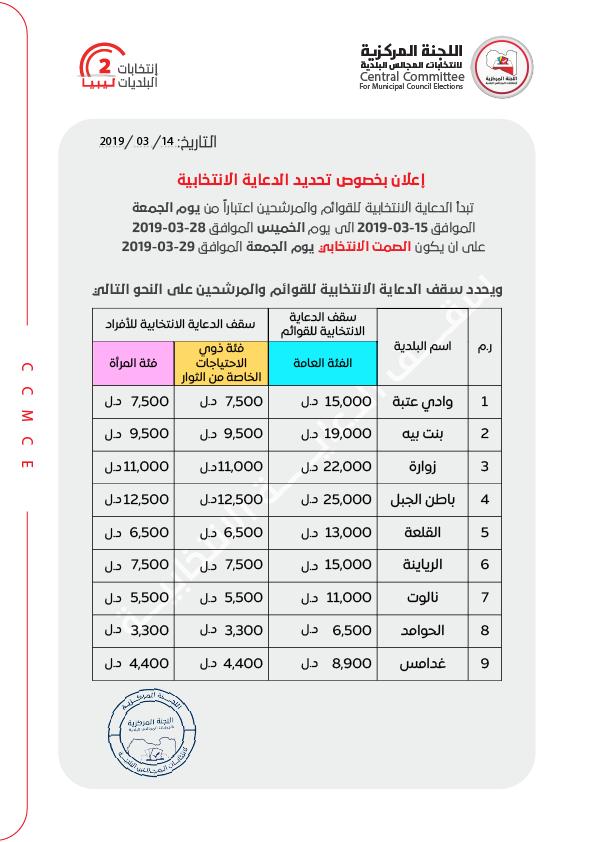 تحديد السقف المالي للدعاية الانتخابية في 9 بلديات