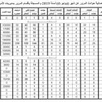 أرقام مُفزعة.. حوادث المرور تزيد أوجاع ليبيا