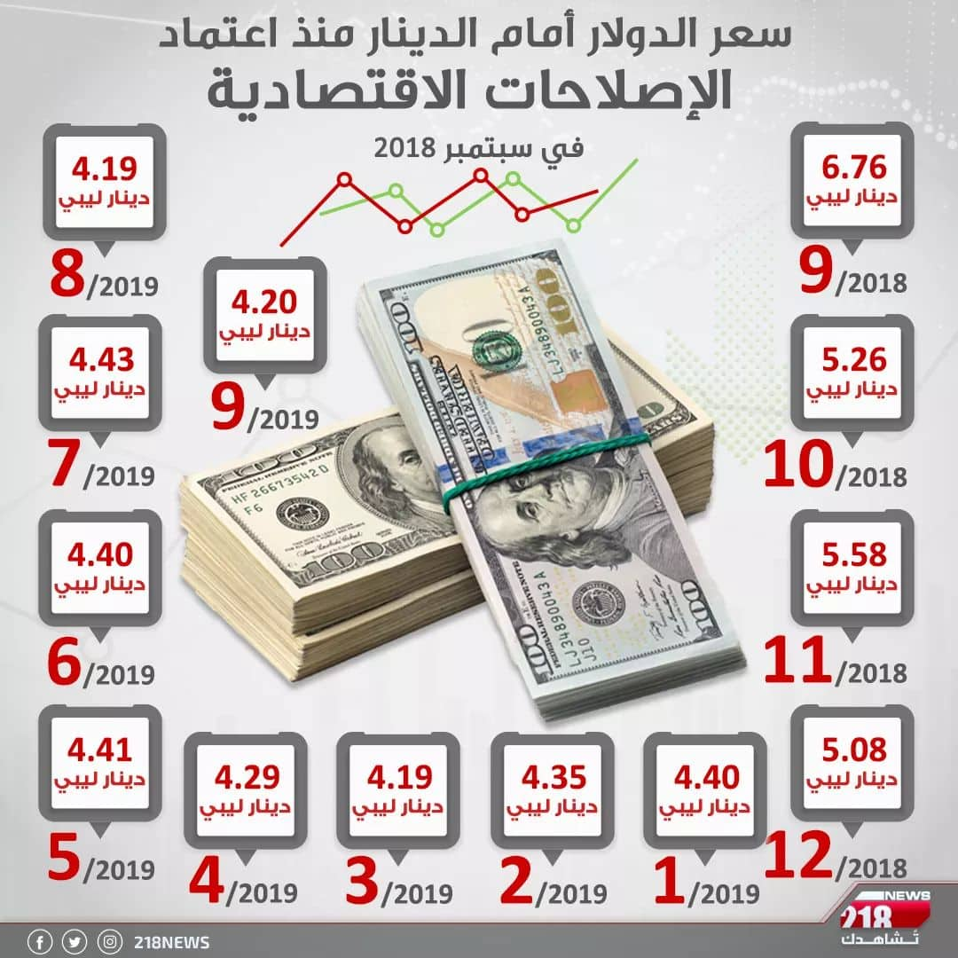 Photo of الدينار الليبي مقابل الدولار الاميركي