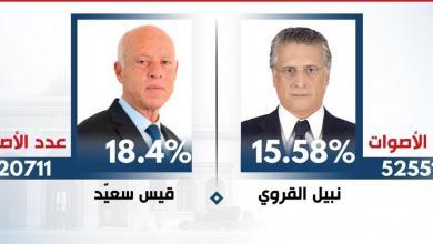 "Photo of الرئاسة التونسية بين ""قانوني وسجين"""