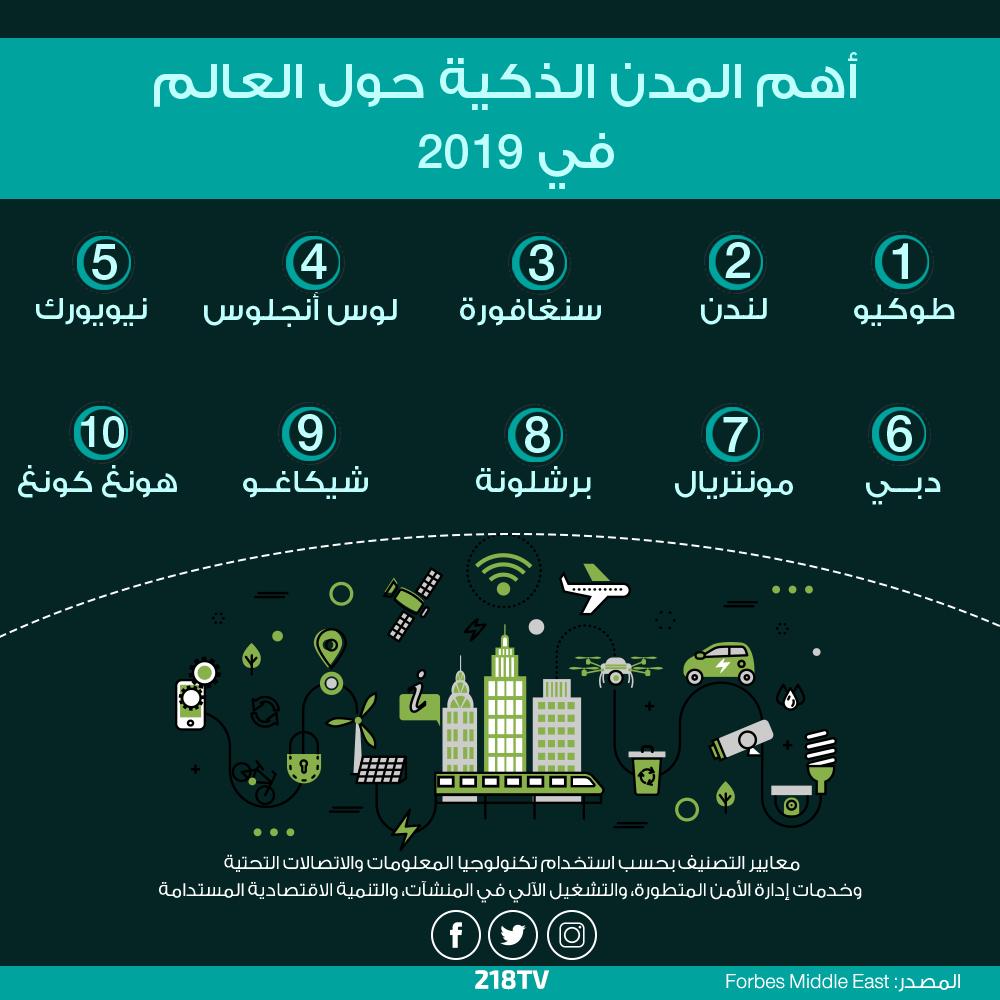 أهم المدن الذكية حول العالم في 2019