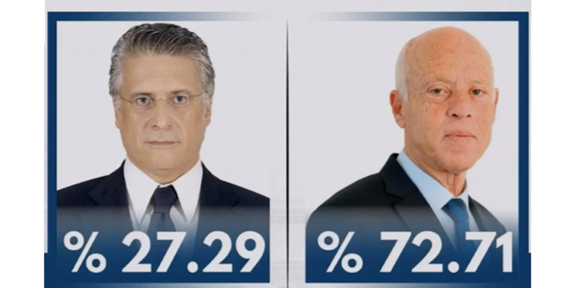 """صورة """"هيئة الانتخابات"""": سعيد فاز بـ72.71 بالمئة من الأصوات"""