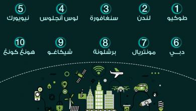 Photo of أهم المدن الذكية حول العالم في 2019