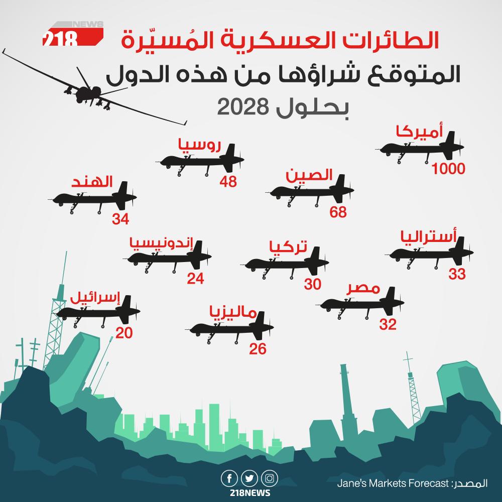 Photo of الطائرات العسكرية المُسيّرة المتوقع شراؤها من هذه الدول بحلول 2028
