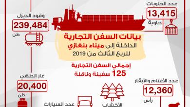 Photo of بيانات السفن التجارية الداخلة إلى ميناء بنغازي