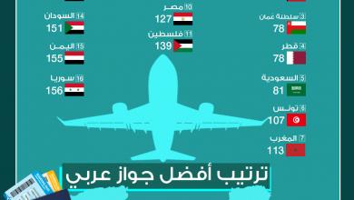 Photo of ترتيب أفضل جواز عربي