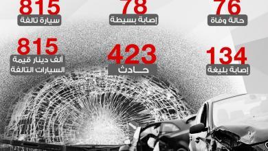 صورة إحصائية حوادث الطرق بمدينة بنغازي  في الربع الثالث من 2019