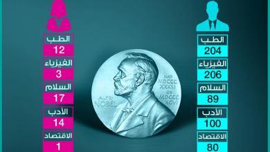 Photo of عدد الرجال والنساء الفائزين بجوائز نوبل بين عامي 1901 – 2018