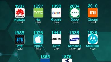 Photo of عمر بعض شركات التكنولوجيا حول العالم