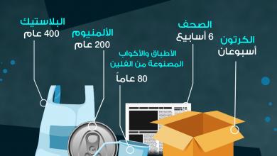 Photo of فترة التحلل الطبيعي لبعض المواد