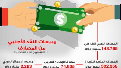 Photo of مبيعات النقد الأجنبي من المصارف