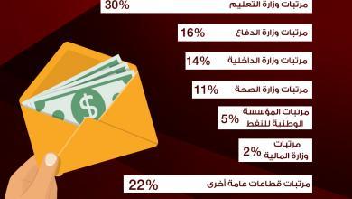 Photo of نسبة مرتبات القطاع العام  من إجمالي الإنفاق على المرتبات
