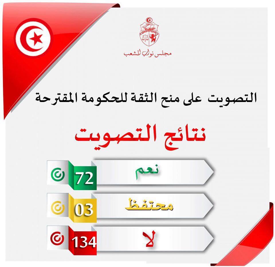 نتيجة التصويت برفض حكومة الجملي المقترحة