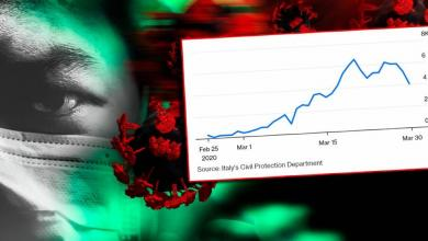 "Photo of الوضع الوبائي لفيروس كورونا في ليبيا.. ""أرقام"""