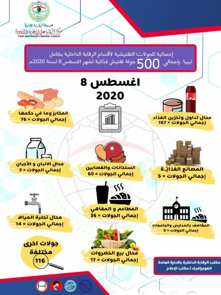 إحصائية للجولات التفتيشية لأقسام الرقابة الداخلية بكامل ليبيا بإجمالي 500 جولة تفتيش غذائية لشهر اغسطس