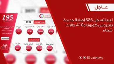 صورة إصابات كورونا في ليبيا ترتفع إلى 25822 حالة