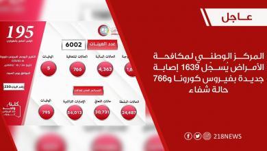 صورة ليبيا تسجل 30 ألف حالة شفاء من كورونا