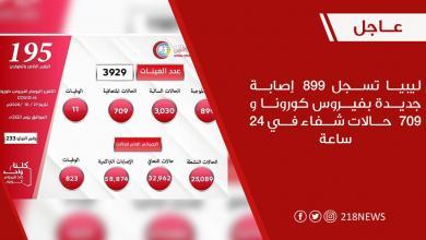 صورة قرابة 33 ألف حالة تعافي من كورونا في ليبيا